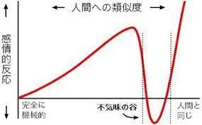 不気味の谷現象 - Wikipedia
