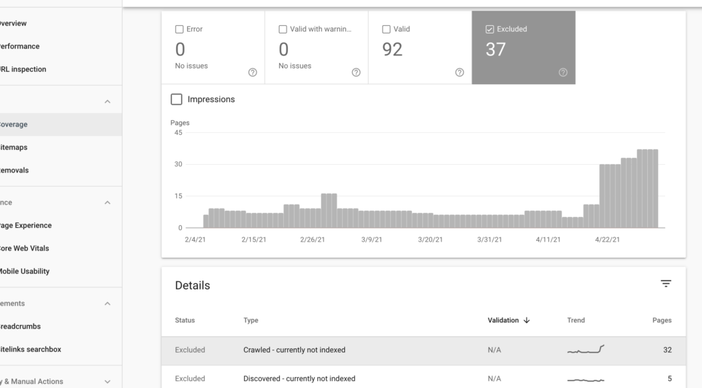 ブログ記事のアクセス数