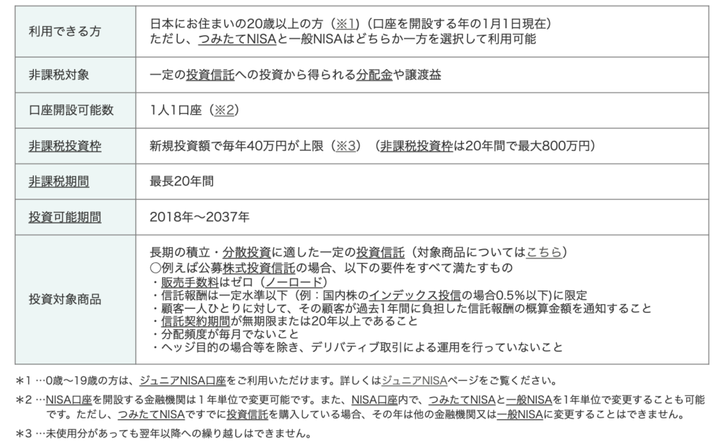 老後2000万円問題NISA